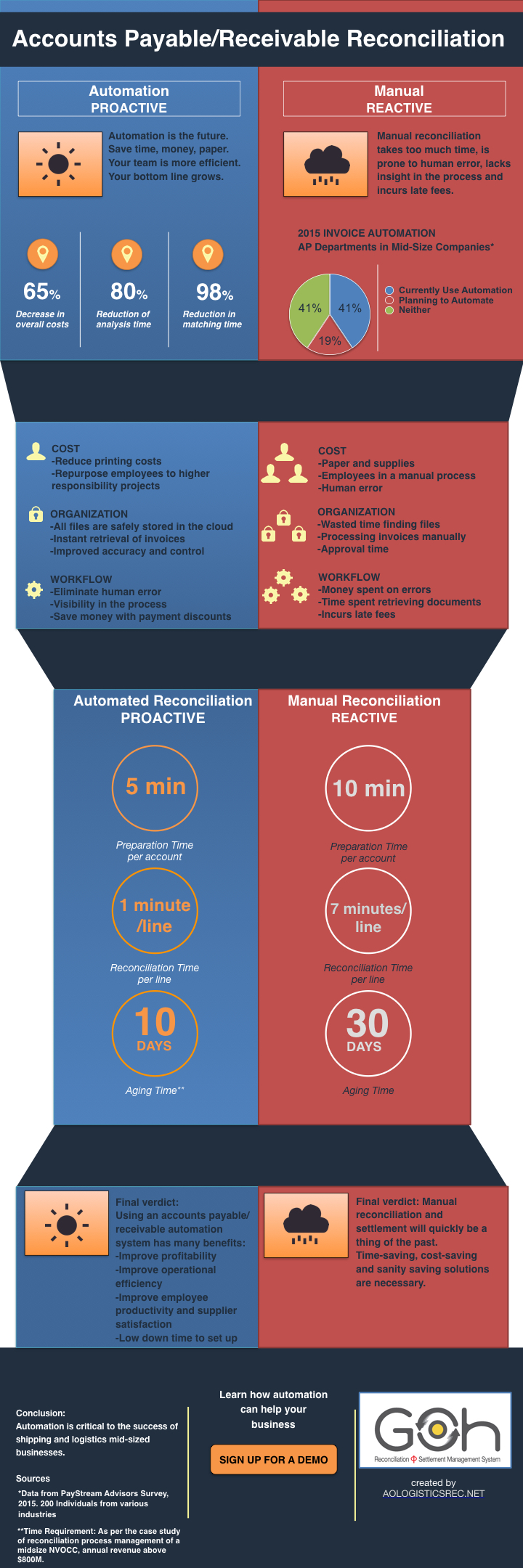 benefits of automating a manual process